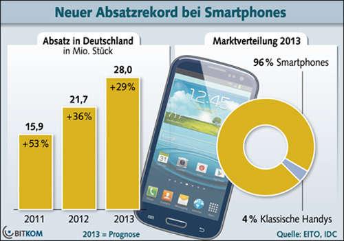 Statistik_Smartphones.jpg