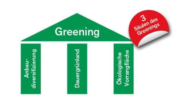 greening-maßnahmen erfüllen – zahlungsansprüche sichern